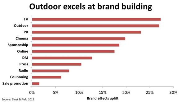 Outdoor Excels at brand building
